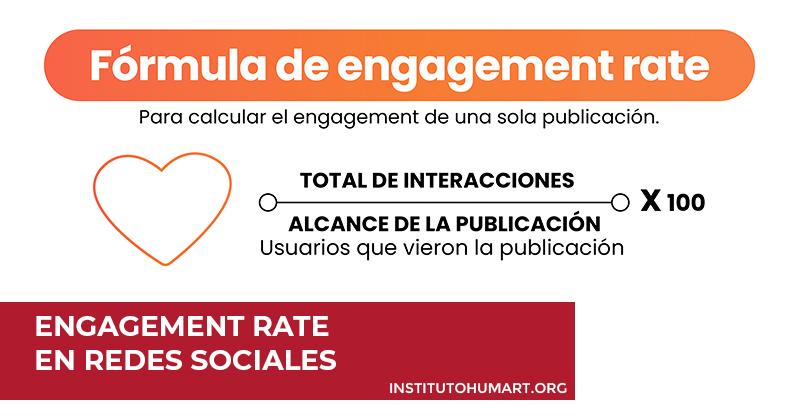 Engagement rate en redes sociales